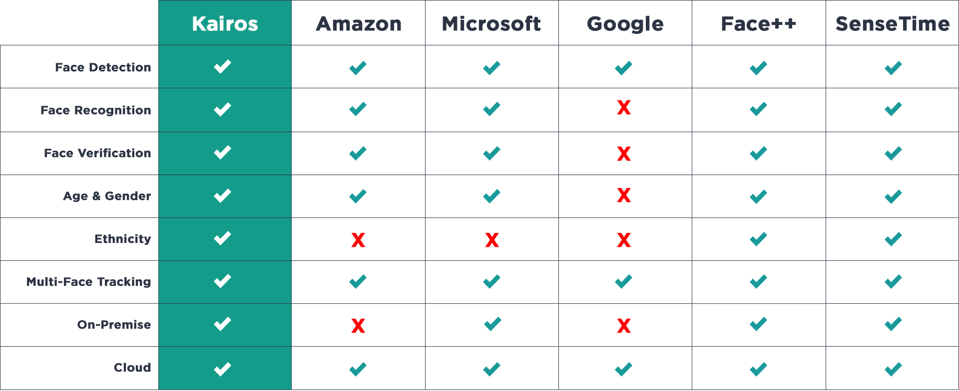Comparison grid showing face recognition companies: Kairos, Amazon, Microsoft, Google, Face++, and SenseTime