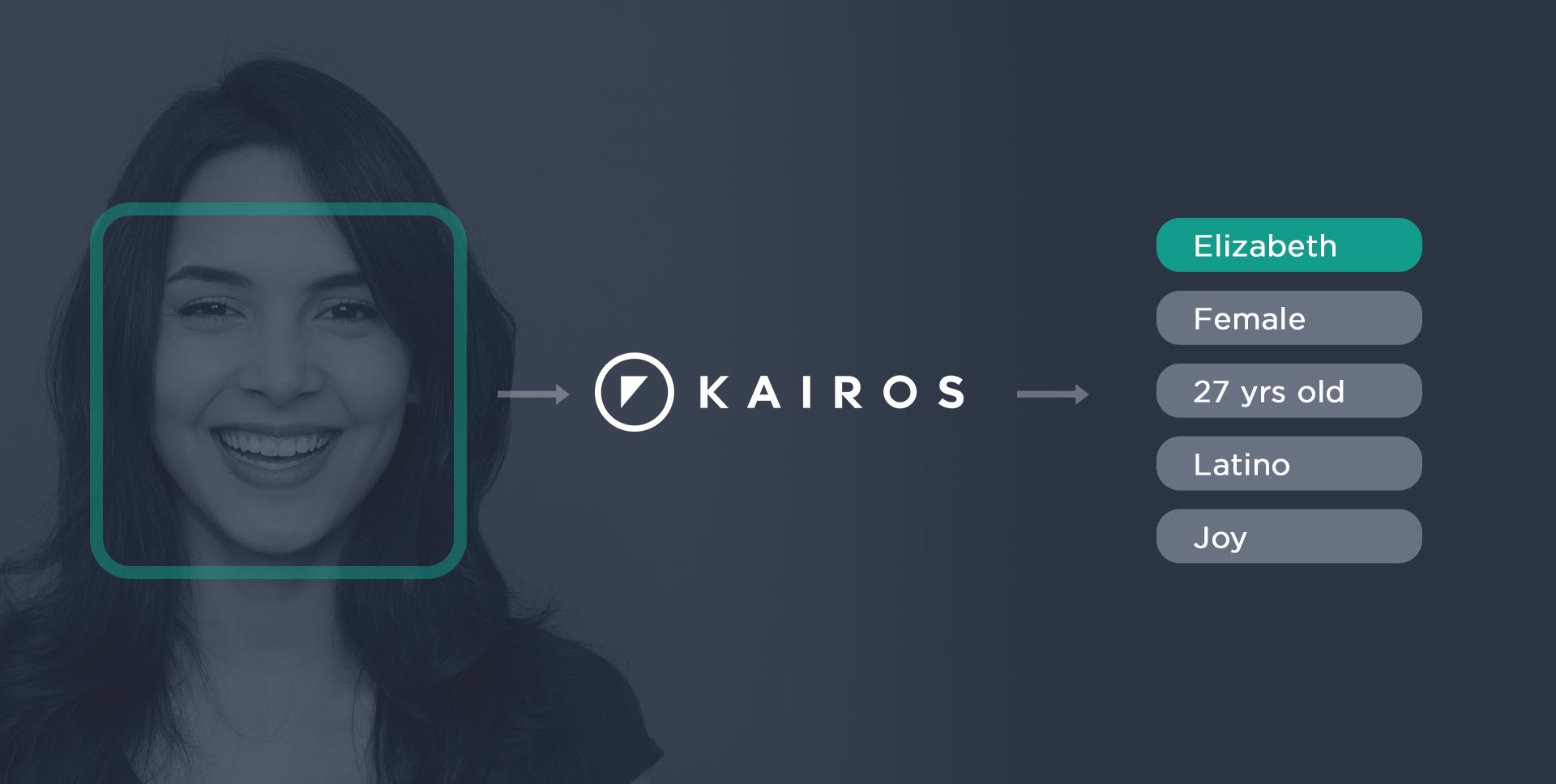 Getting Started With Kairos Face Recognition API