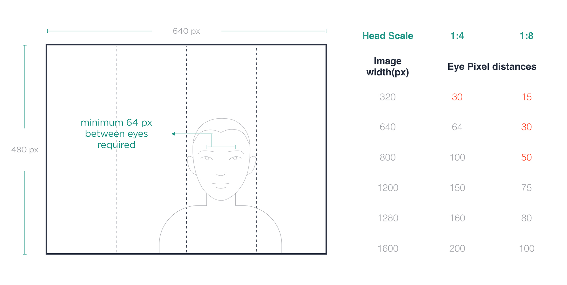 Diagram illustrating the minimum pixel sizes required for using Kairos' facial recognition technology